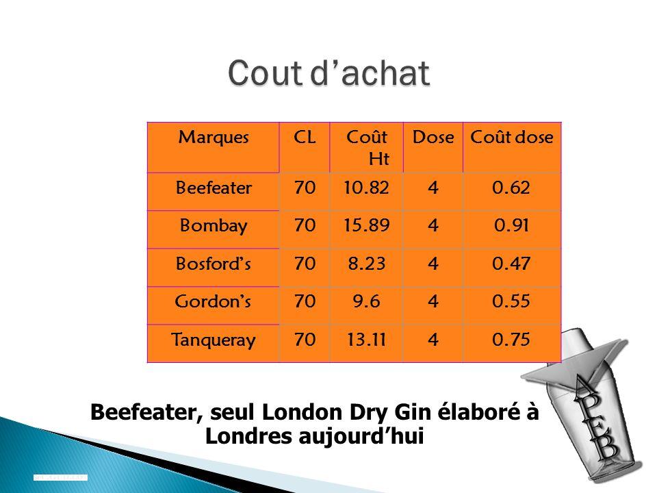 Beefeater, seul London Dry Gin élaboré à Londres aujourd'hui