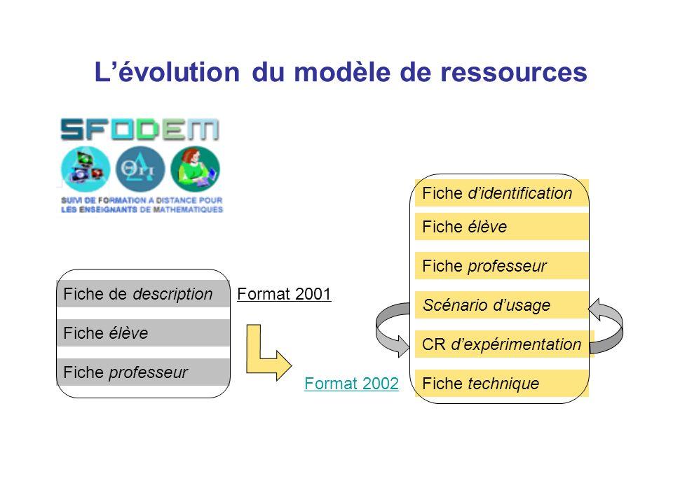 L'évolution du modèle de ressources