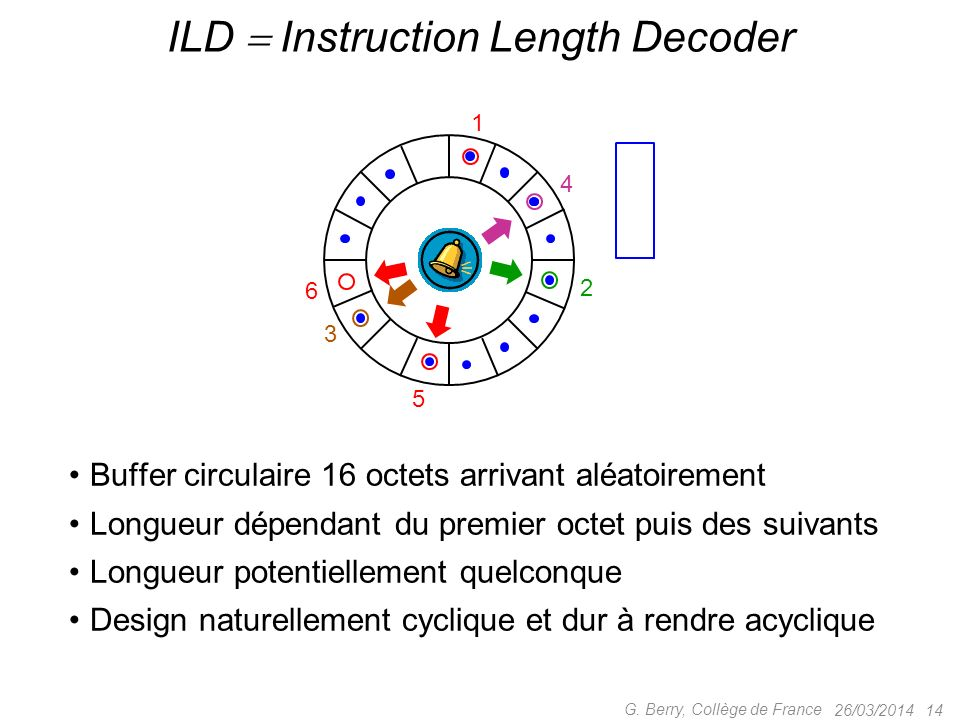 ILD  Instruction Length Decoder