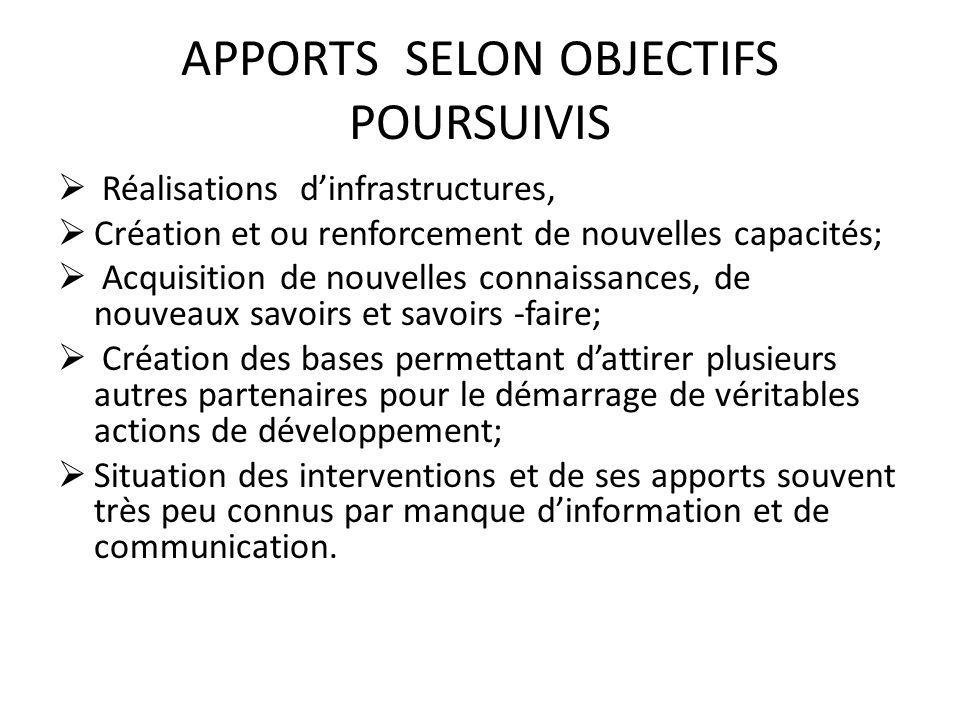 APPORTS SELON OBJECTIFS POURSUIVIS