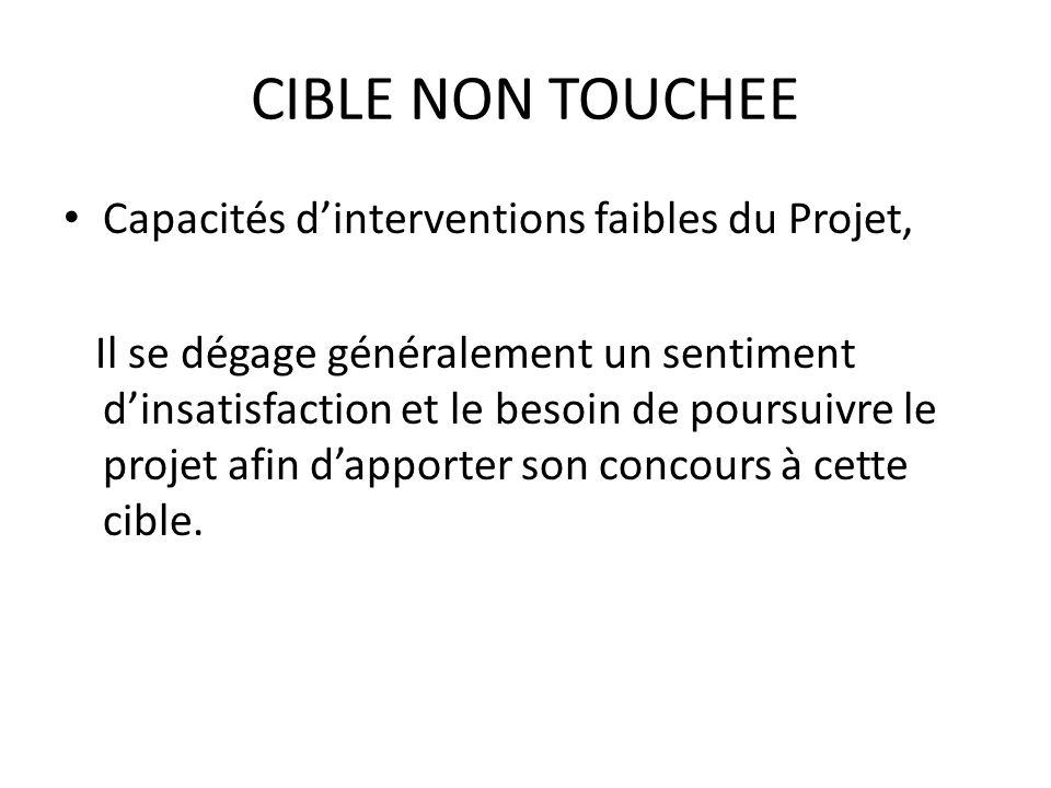 CIBLE NON TOUCHEE Capacités d'interventions faibles du Projet,