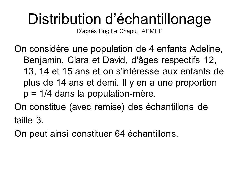 Distribution d'échantillonage D'après Brigitte Chaput, APMEP