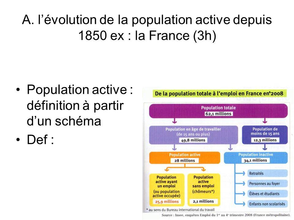 A. l'évolution de la population active depuis 1850 ex : la France (3h)