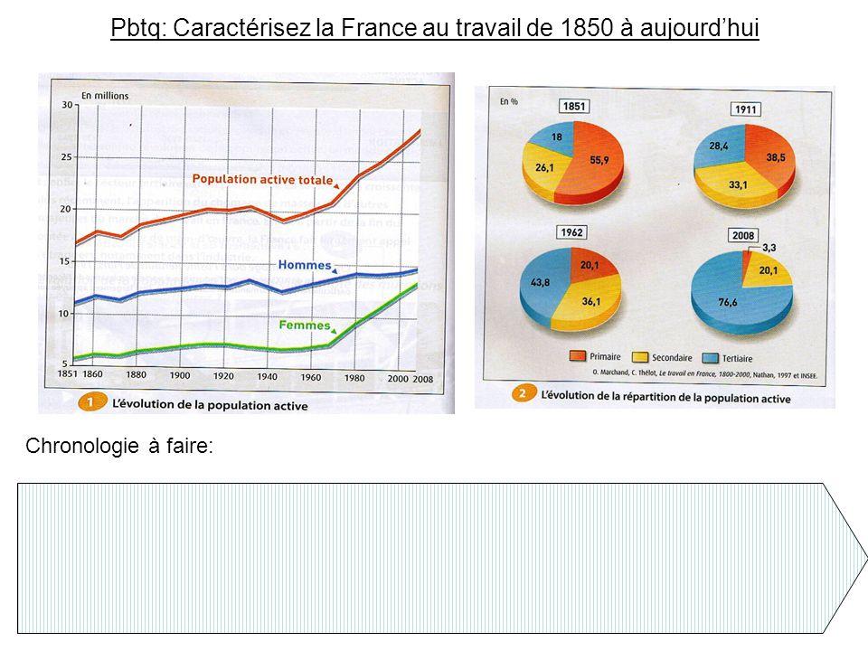 Pbtq: Caractérisez la France au travail de 1850 à aujourd'hui