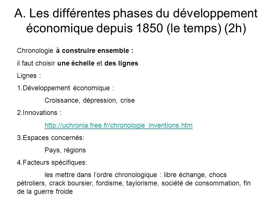 A. Les différentes phases du développement économique depuis 1850 (le temps) (2h)