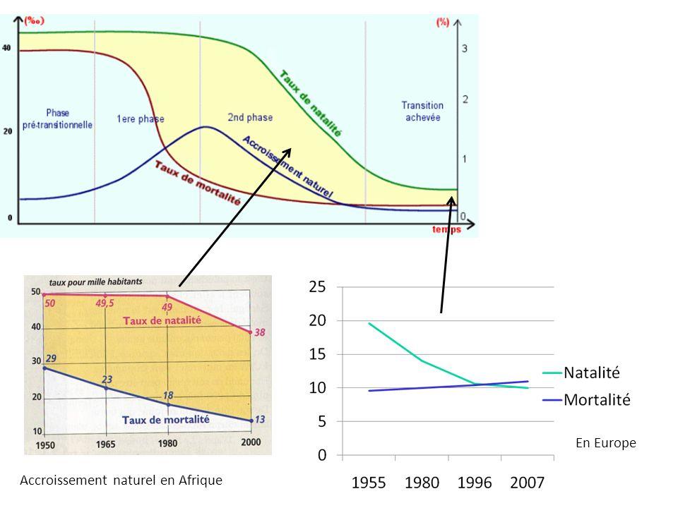 En Europe Accroissement naturel en Afrique