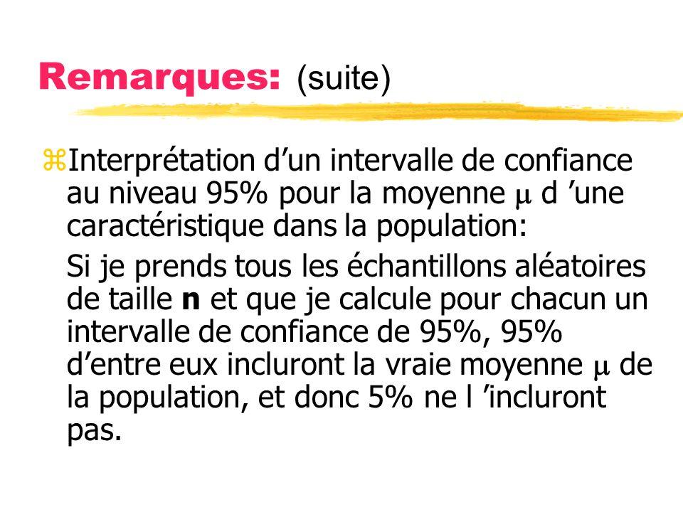 Remarques: (suite) Interprétation d'un intervalle de confiance au niveau 95% pour la moyenne  d 'une caractéristique dans la population: