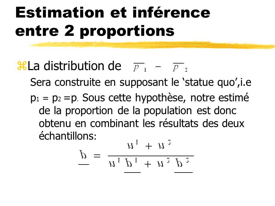 Estimation et inférence entre 2 proportions