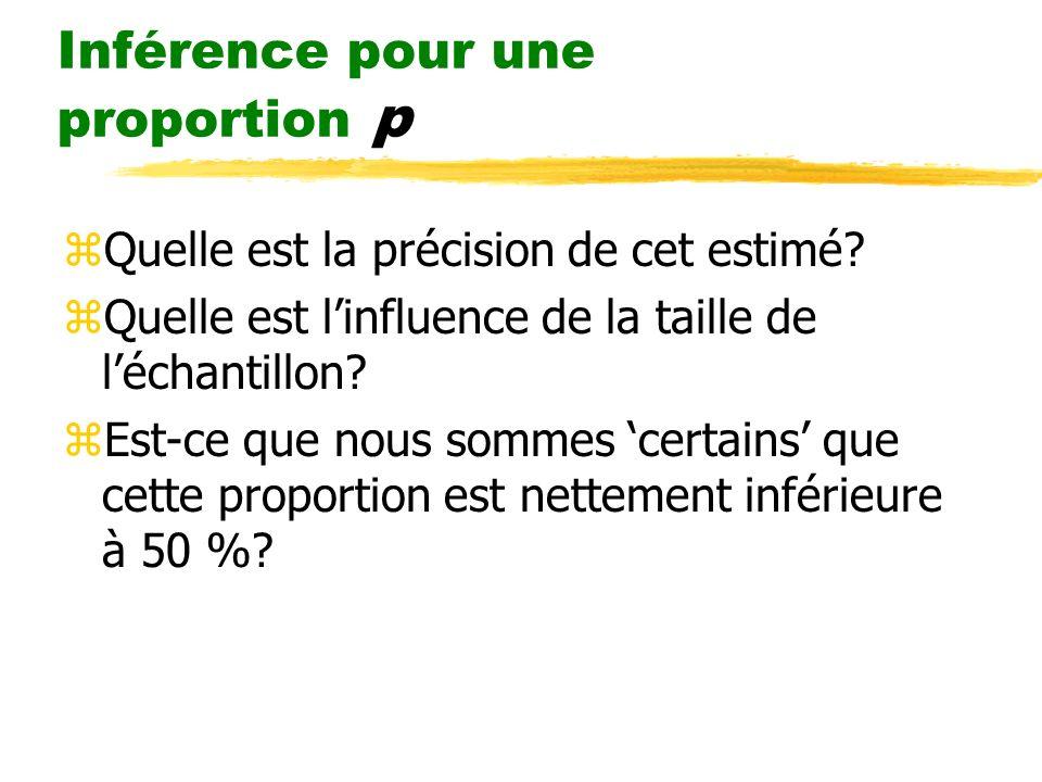 Inférence pour une proportion p