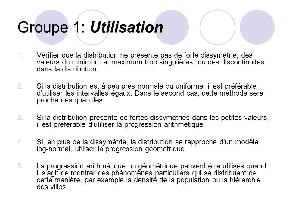 Groupe 1: Utilisation