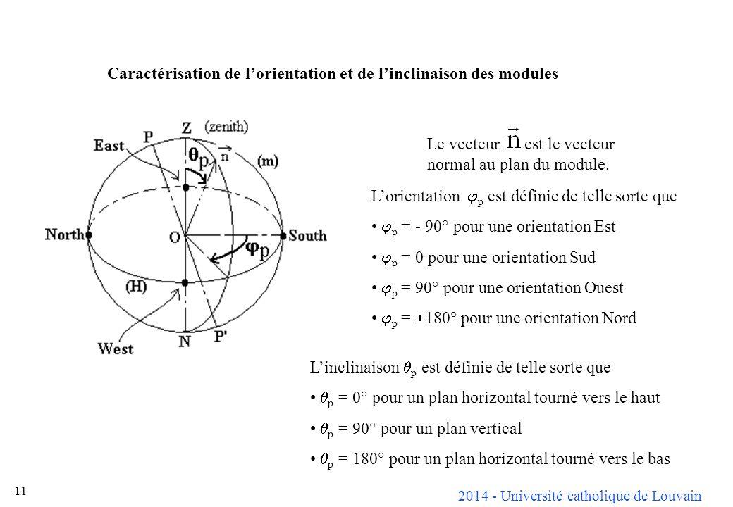 Caractérisation de l'orientation et de l'inclinaison des modules