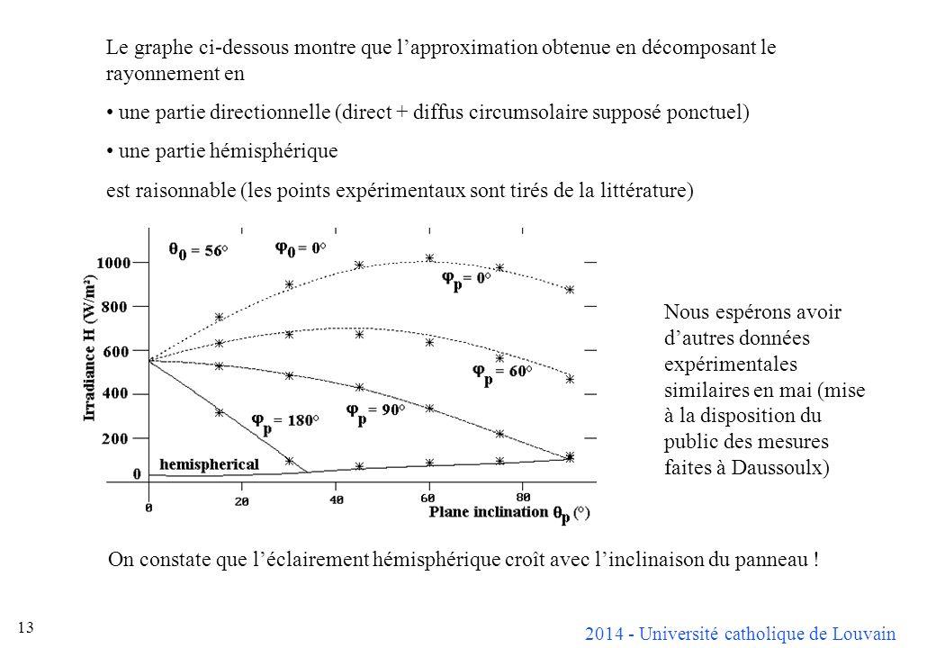 Le graphe ci-dessous montre que l'approximation obtenue en décomposant le rayonnement en