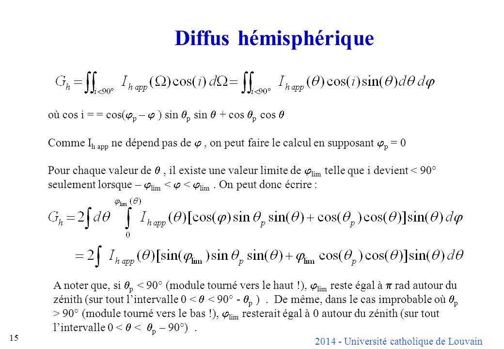 Diffus hémisphérique où cos i = = cos(jp – j ) sin qp sin q + cos qp cos q.