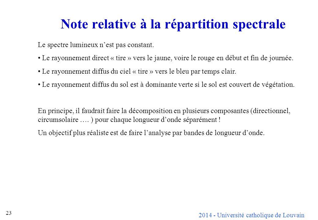 Note relative à la répartition spectrale