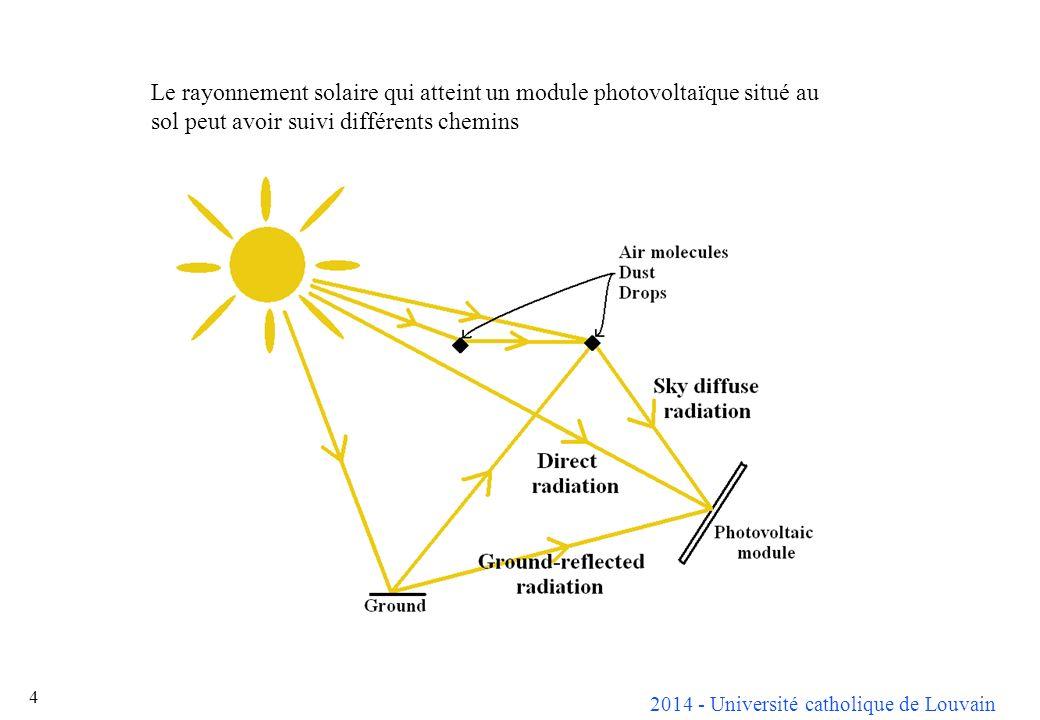 Le rayonnement solaire qui atteint un module photovoltaïque situé au sol peut avoir suivi différents chemins