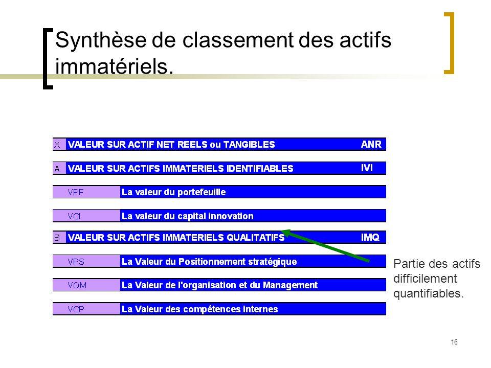 Synthèse de classement des actifs immatériels.