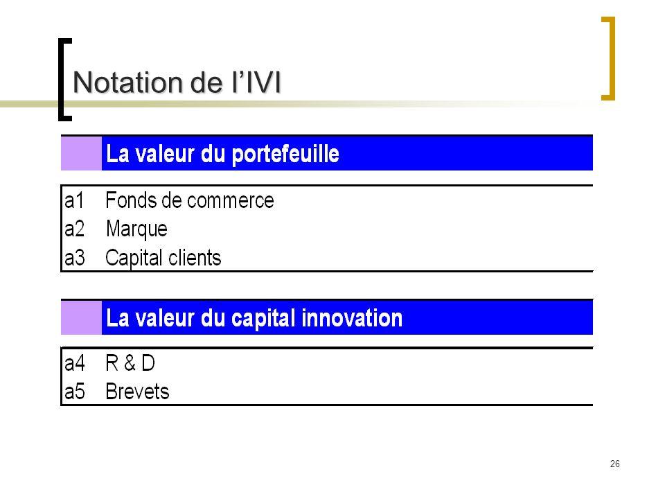 Notation de l'IVI