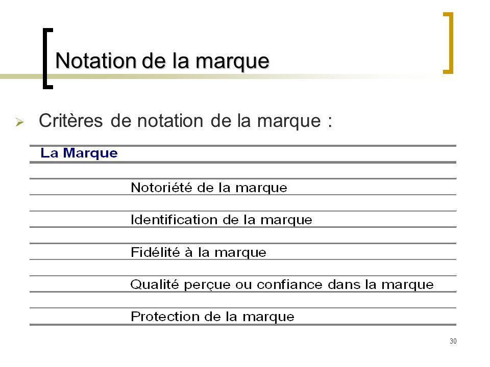 Notation de la marque Critères de notation de la marque :