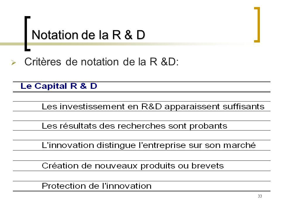 Notation de la R & D Critères de notation de la R &D: