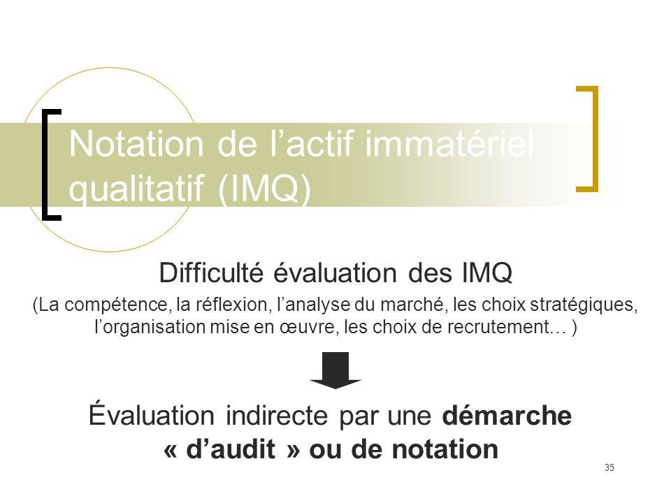 Notation de l'actif immatériel qualitatif (IMQ)
