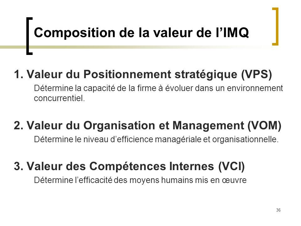 Composition de la valeur de l'IMQ