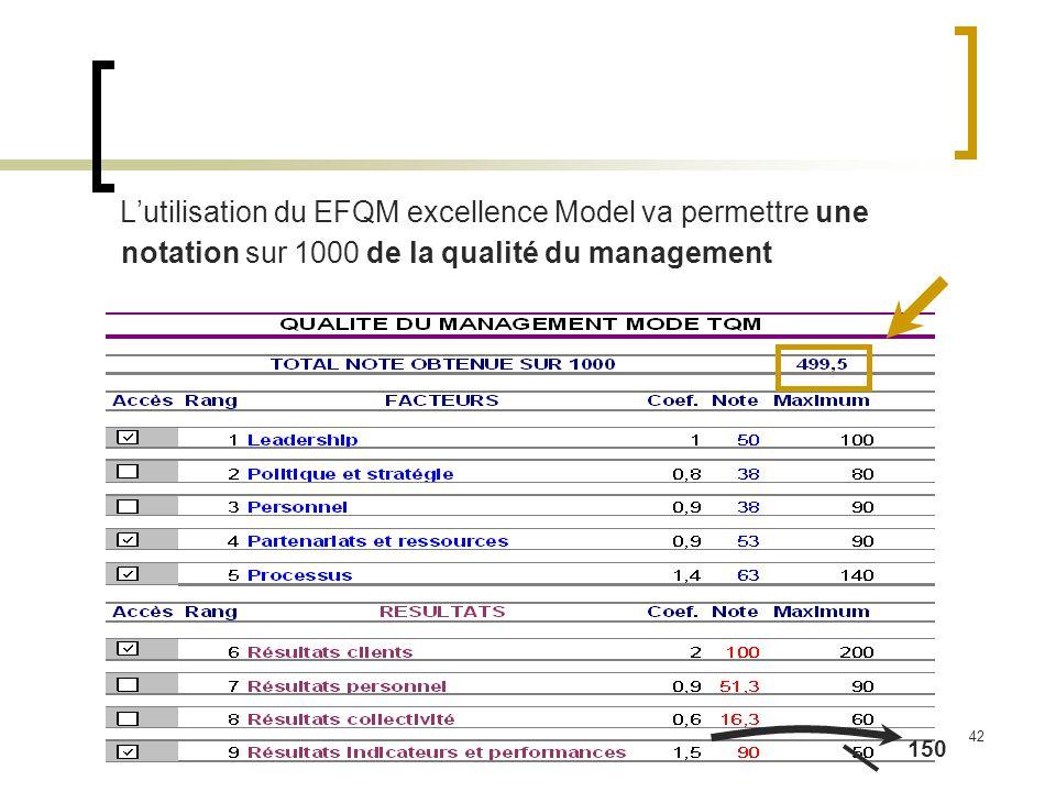 L'utilisation du EFQM excellence Model va permettre une notation sur 1000 de la qualité du management