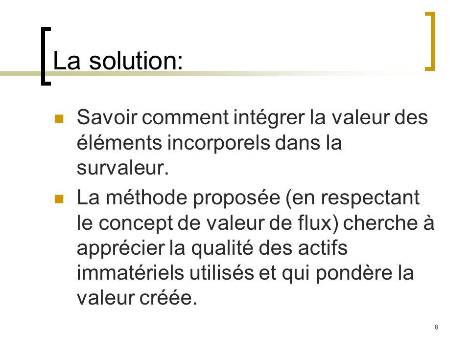 La solution: Savoir comment intégrer la valeur des éléments incorporels dans la survaleur.