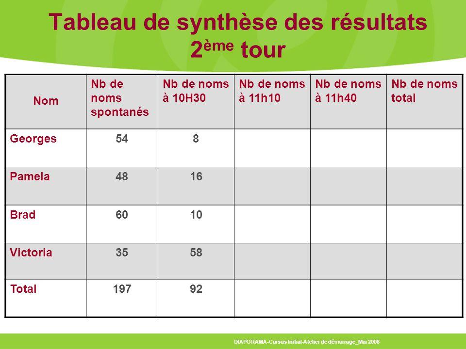 Tableau de synthèse des résultats 2ème tour