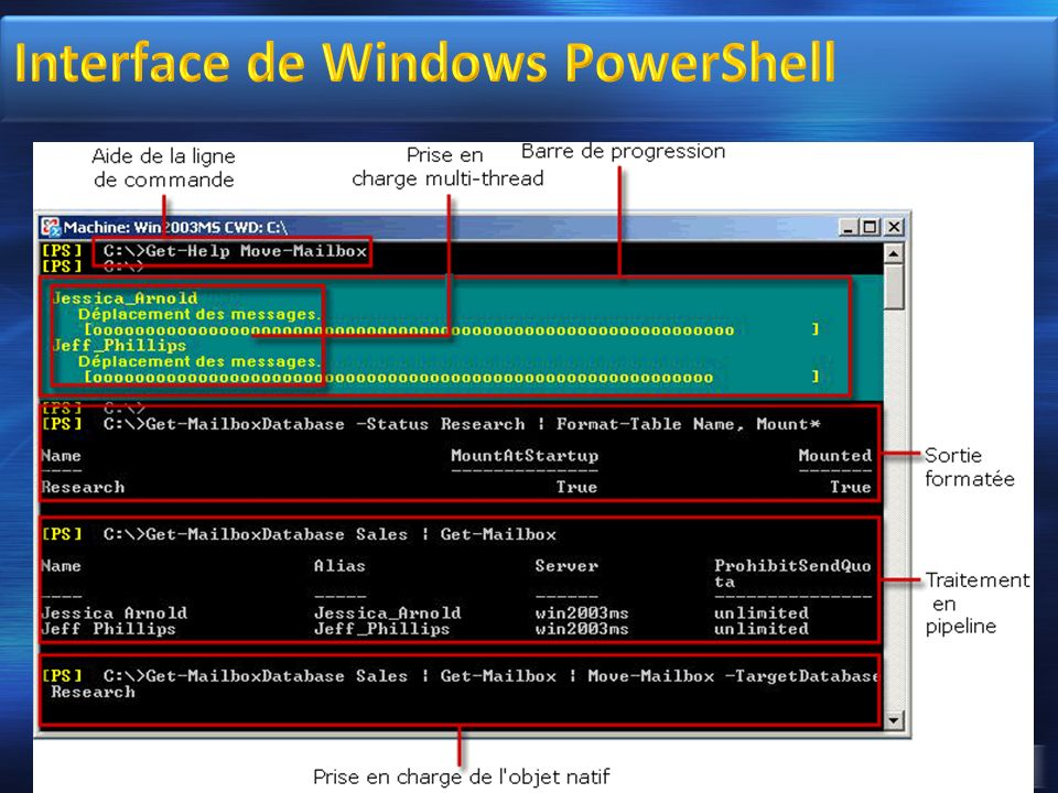 Interface de Windows PowerShell
