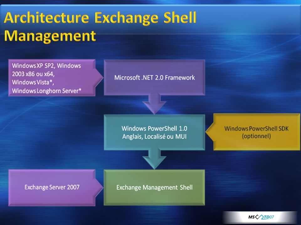 Architecture Exchange Shell Management