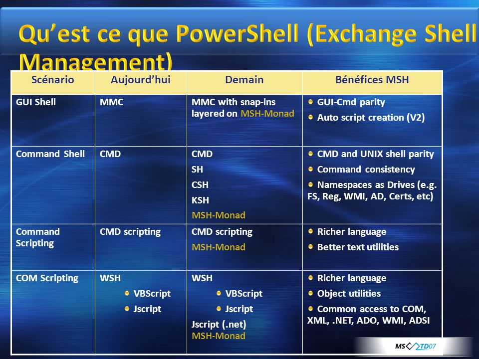 Qu'est ce que PowerShell (Exchange Shell Management)