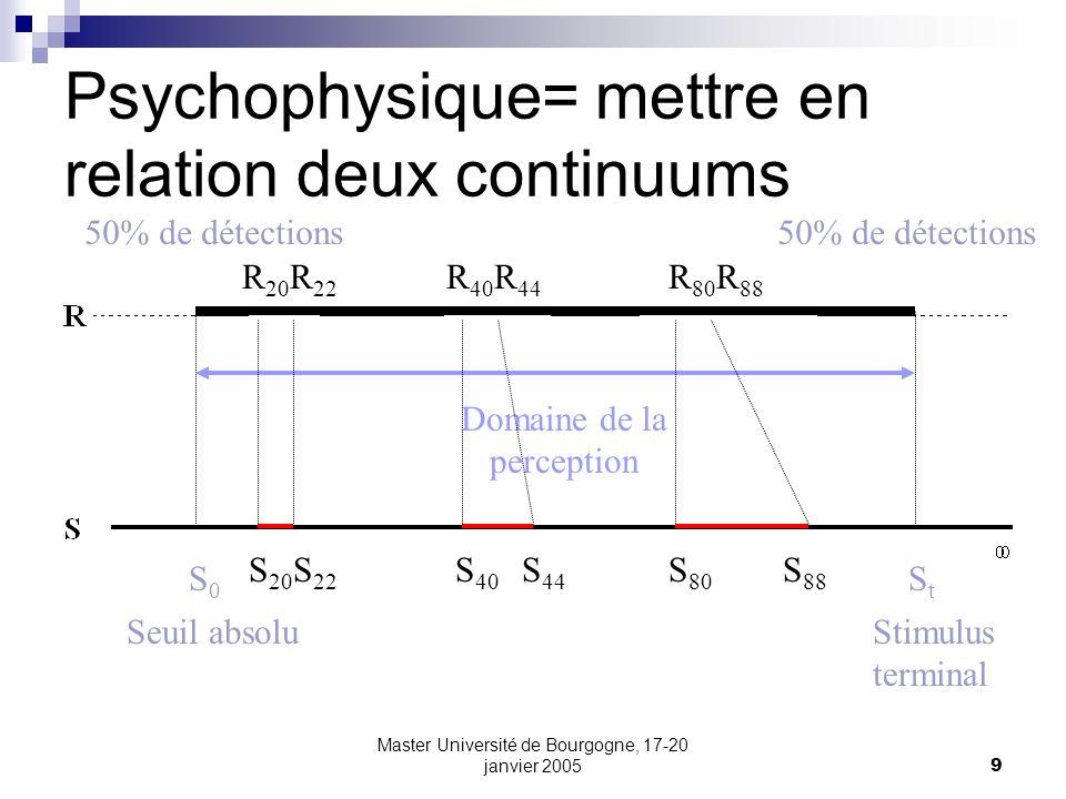 Psychophysique= mettre en relation deux continuums