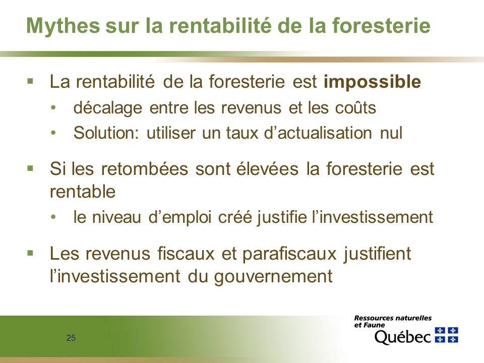 Mythes sur la rentabilité de la foresterie