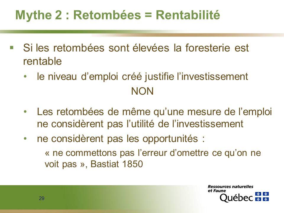 Mythe 2 : Retombées = Rentabilité