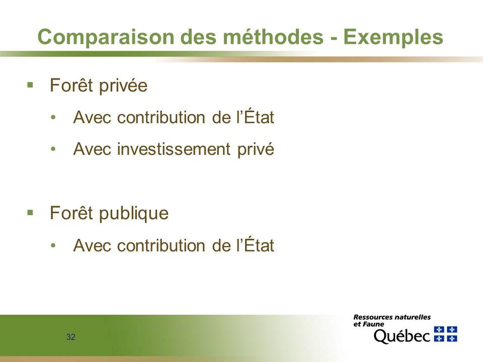 Comparaison des méthodes - Exemples