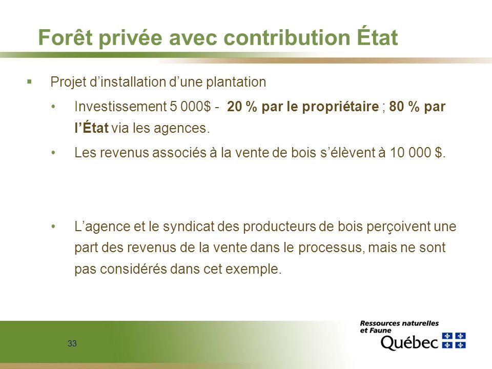 Forêt privée avec contribution État