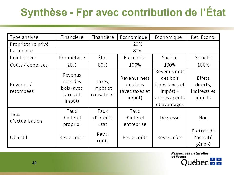 Synthèse - Fpr avec contribution de l'État