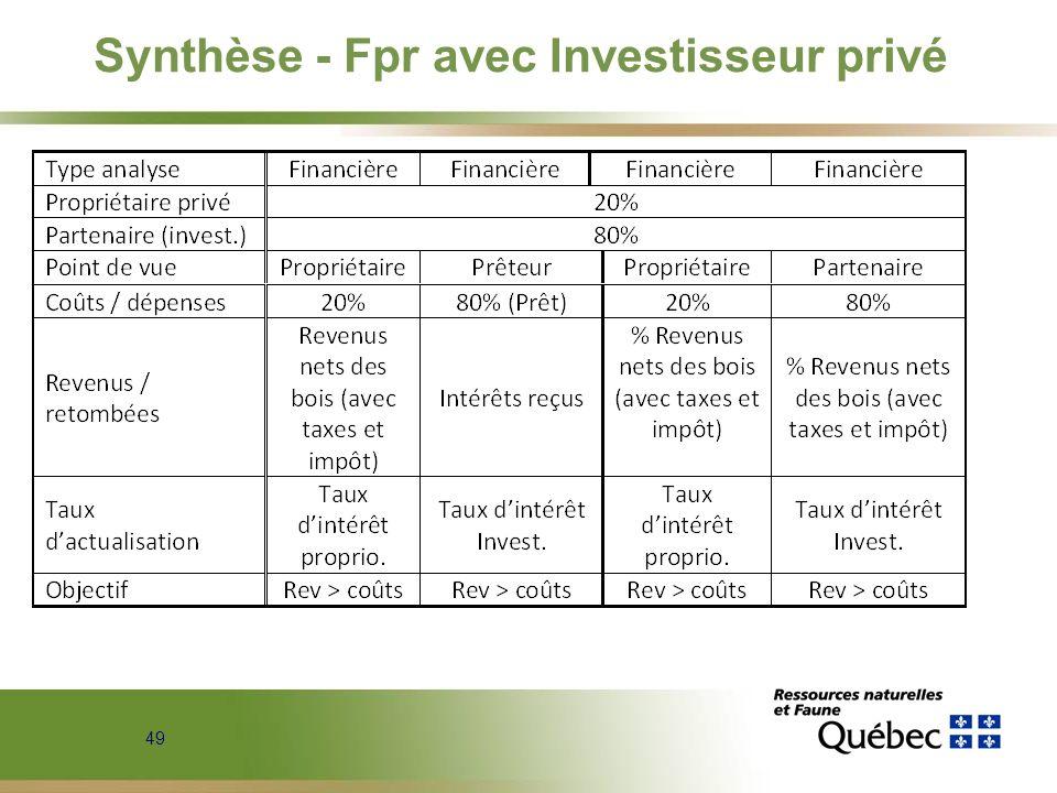 Synthèse - Fpr avec Investisseur privé