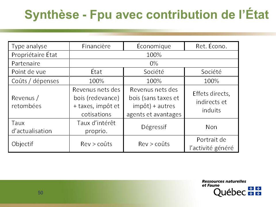 Synthèse - Fpu avec contribution de l'État