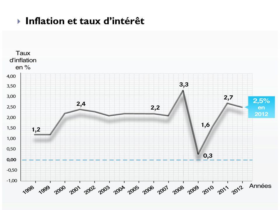 Inflation et taux d'intérêt