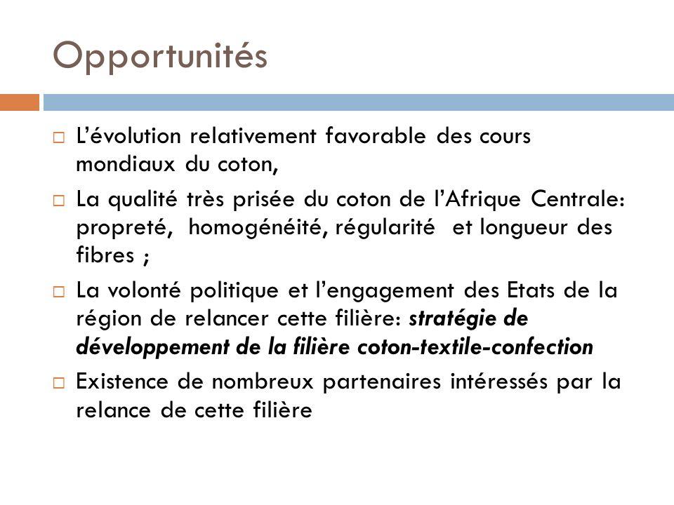 Opportunités L'évolution relativement favorable des cours mondiaux du coton,