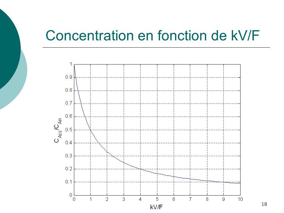 Concentration en fonction de kV/F