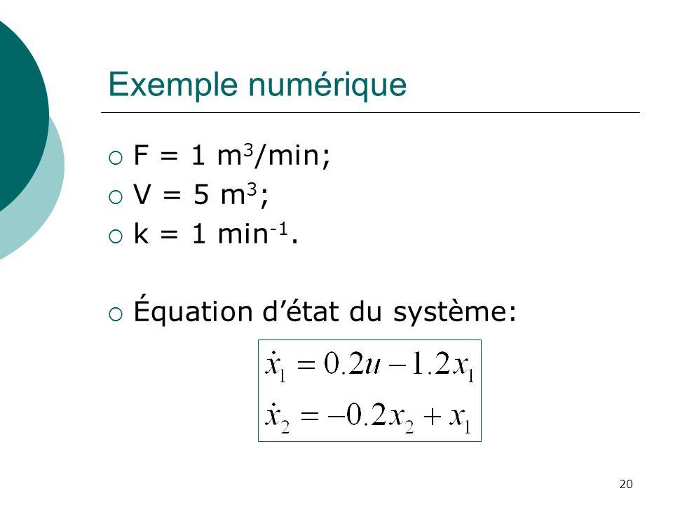 Exemple numérique F = 1 m3/min; V = 5 m3; k = 1 min-1.