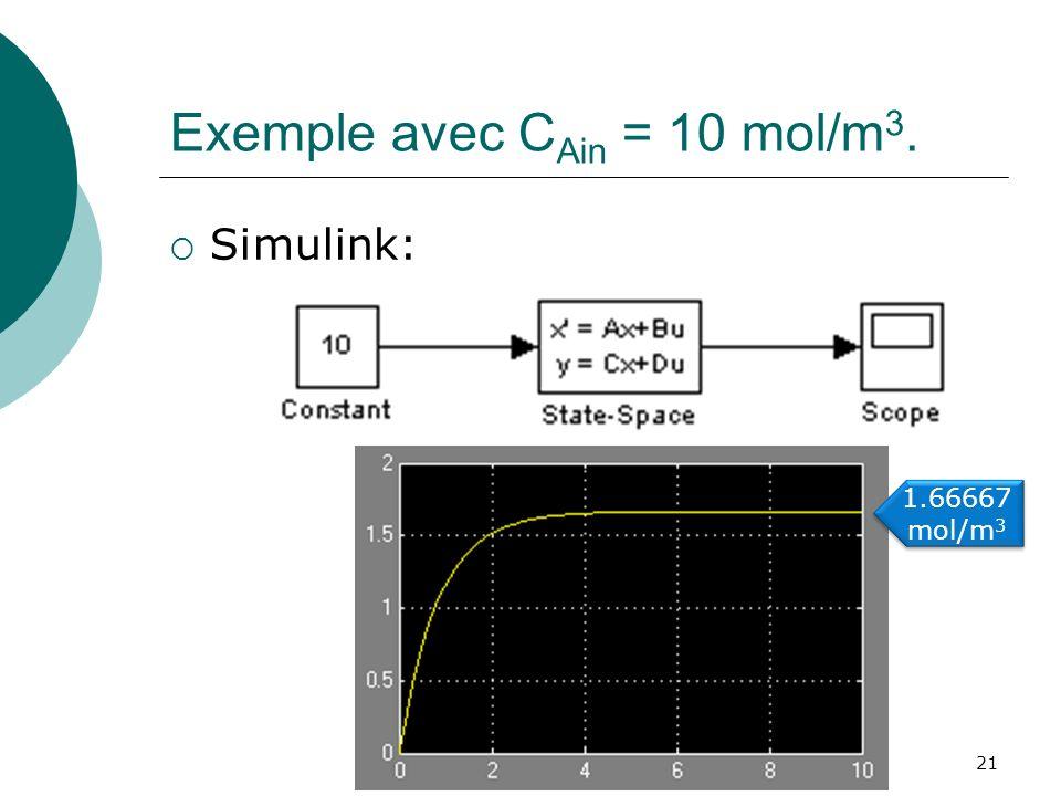 Exemple avec CAin = 10 mol/m3.