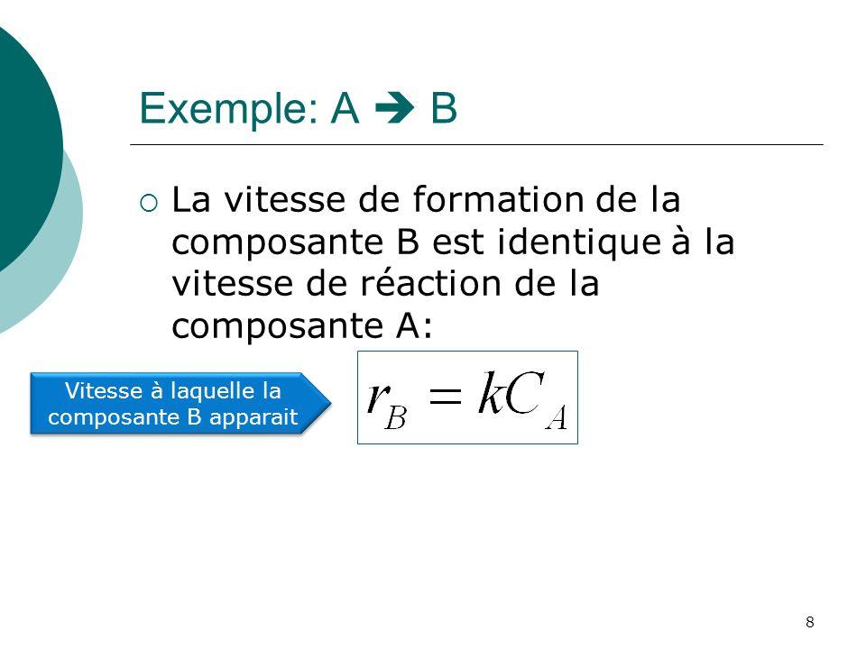 Vitesse à laquelle la composante B apparait