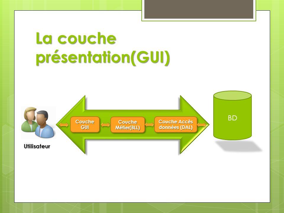 La couche présentation(GUI)