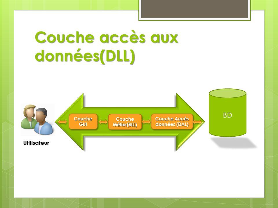 Couche accès aux données(DLL)