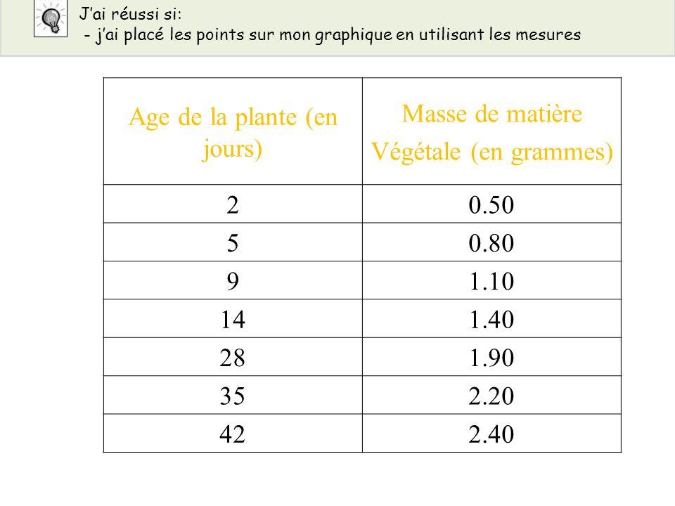 Age de la plante (en jours)