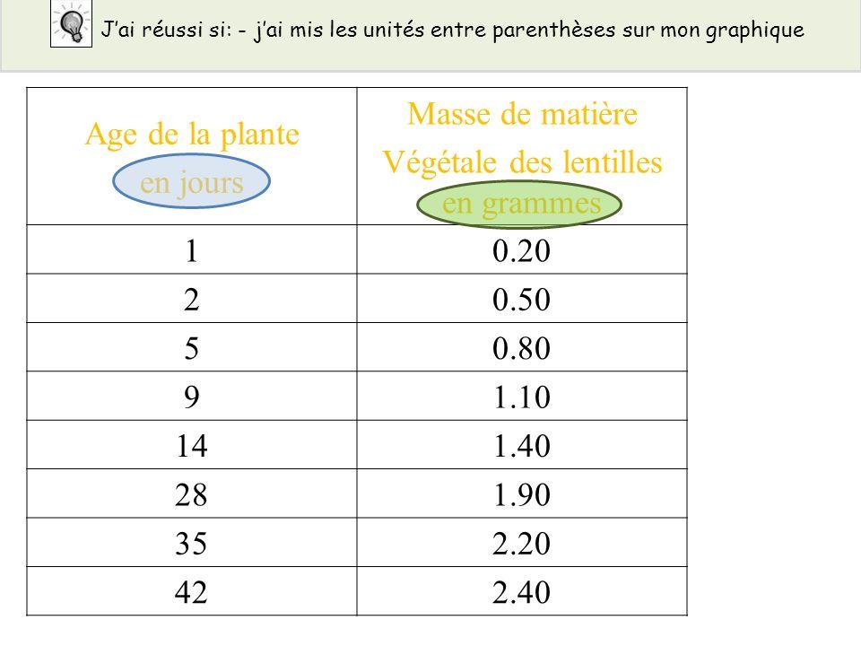 Végétale des lentilles en grammes