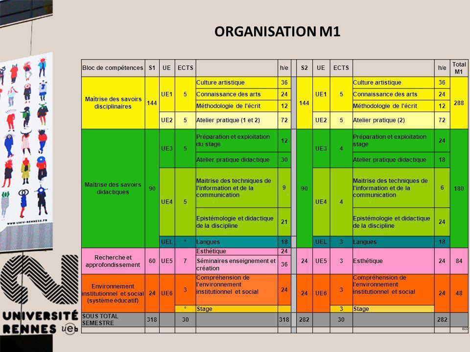 ORGANISATION M1 Bloc de compétences S1 UE ECTS h/e S2 TotalM1